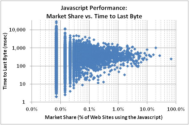 javascript dirty dozen   market share vs performance
