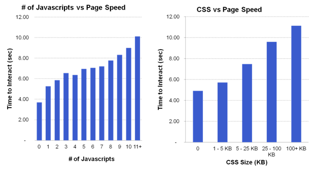 js and css site speed graph