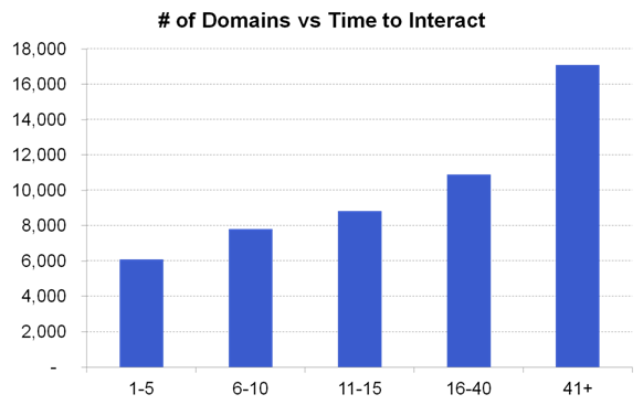 domains and page speed