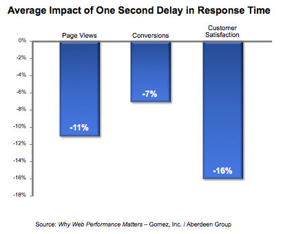 average impact of one second delay