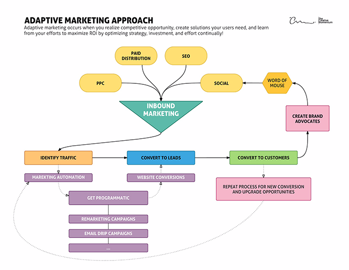 Adaptive Marketing Approach