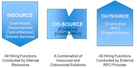 thesis on it outsourcing