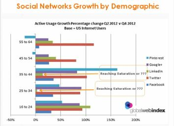 social media recruiting by demographic resized 600