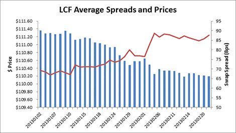 LCF Average Spreads and Prices