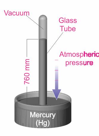 FAQ Corner - Units for Vacuum Measurement