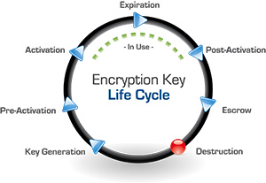 Encryption Key Lifecycle