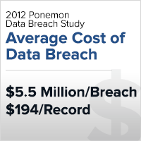 Ponemon data breach