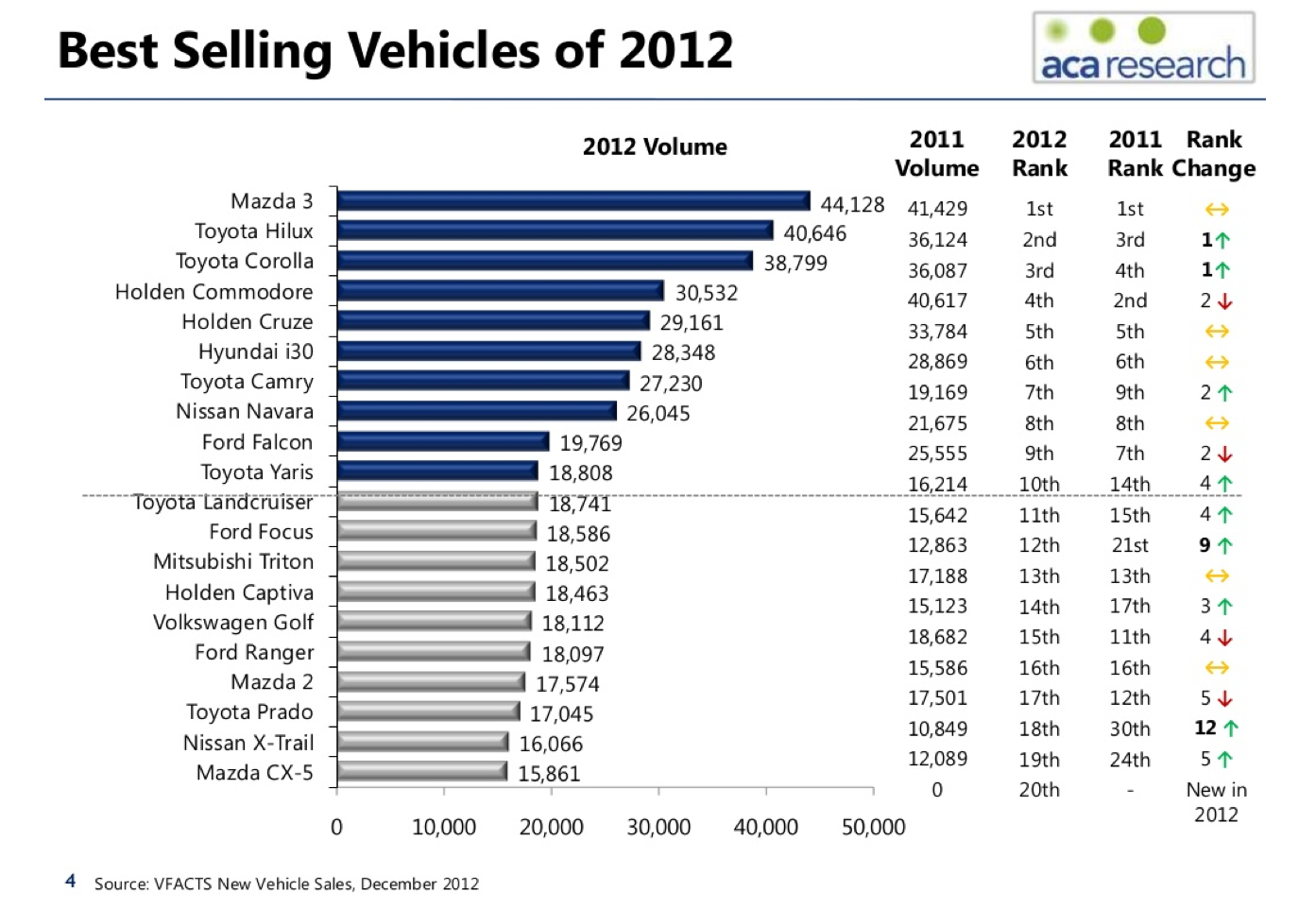 sc 1 st  ACA Research & Australia top selling car data (2012) shows shift to Japanese brands markmcfarlin.com