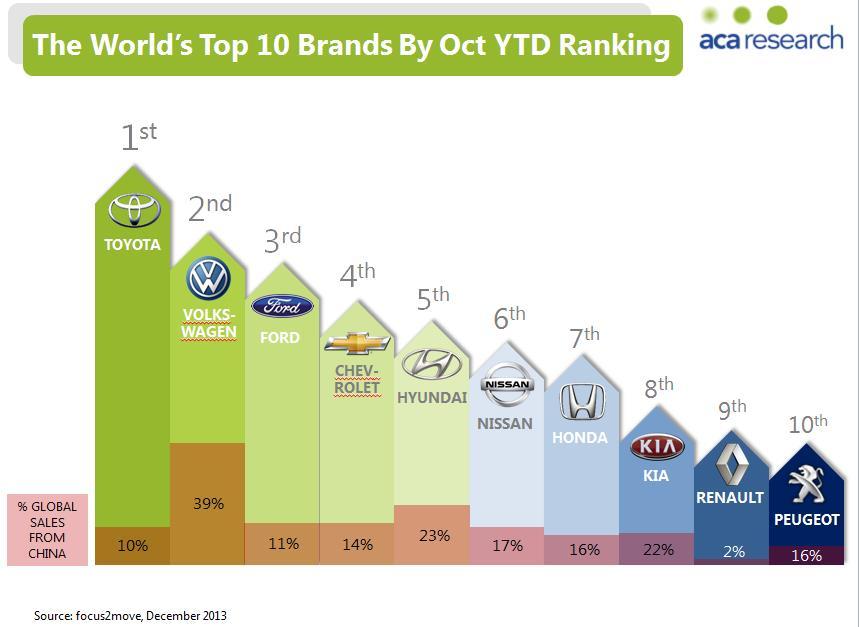 Luxury Car Sales: Global Luxury Car Sales Ranking