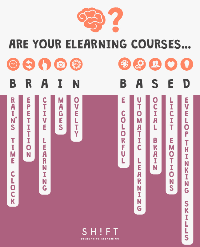 research paper on brain-based learning