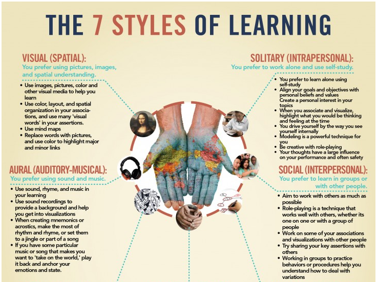 styles of learning
