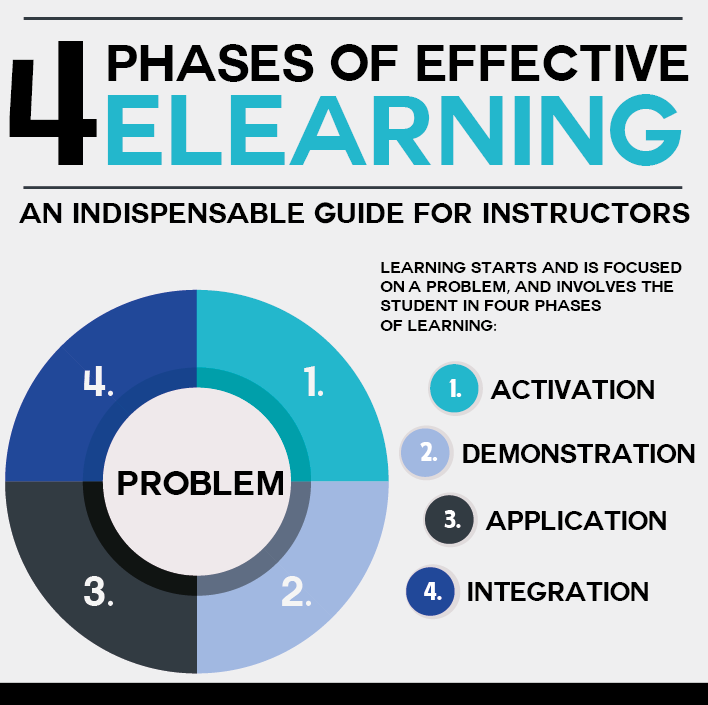 The Four Phases of Effective eLearning: an Indispensable Guide for ...