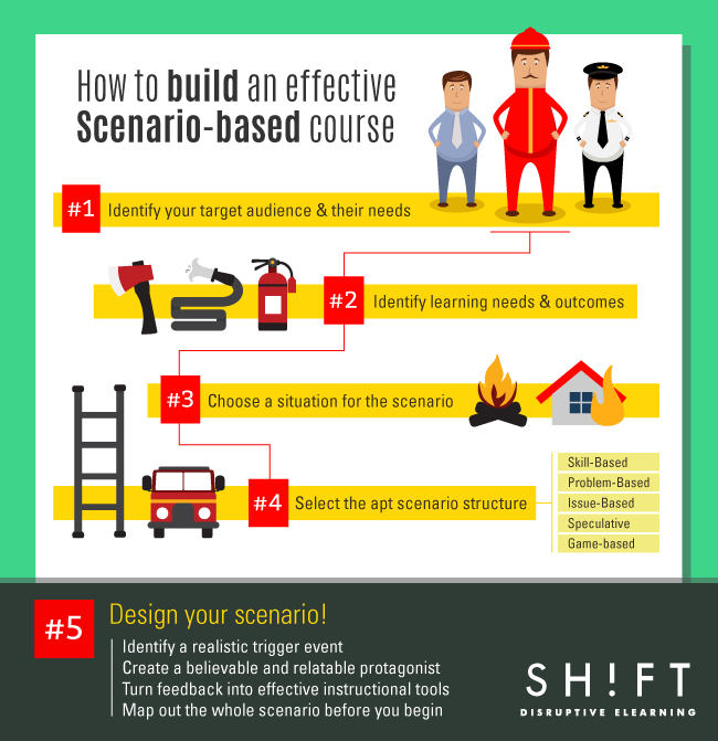 A 5 Step Plan To Create Your Own Scenario Based Elearning Course