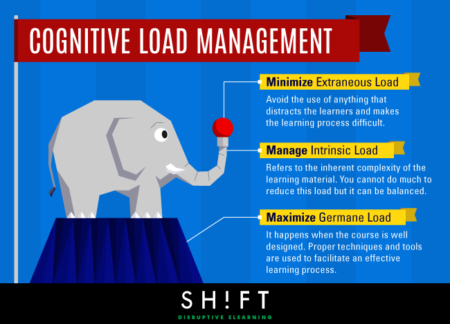 Managing Cognitive Load Is A Delicate Act Of Balance