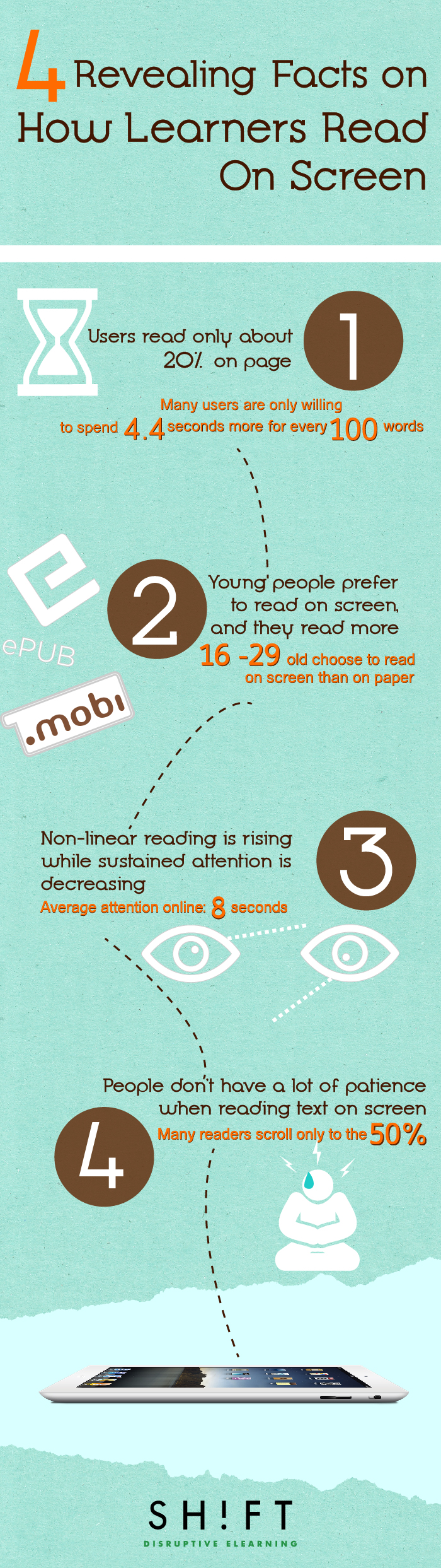 online reading habits