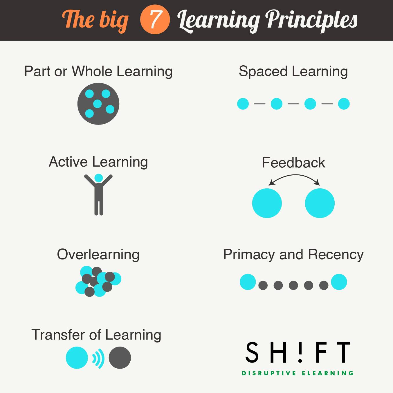 learning principles