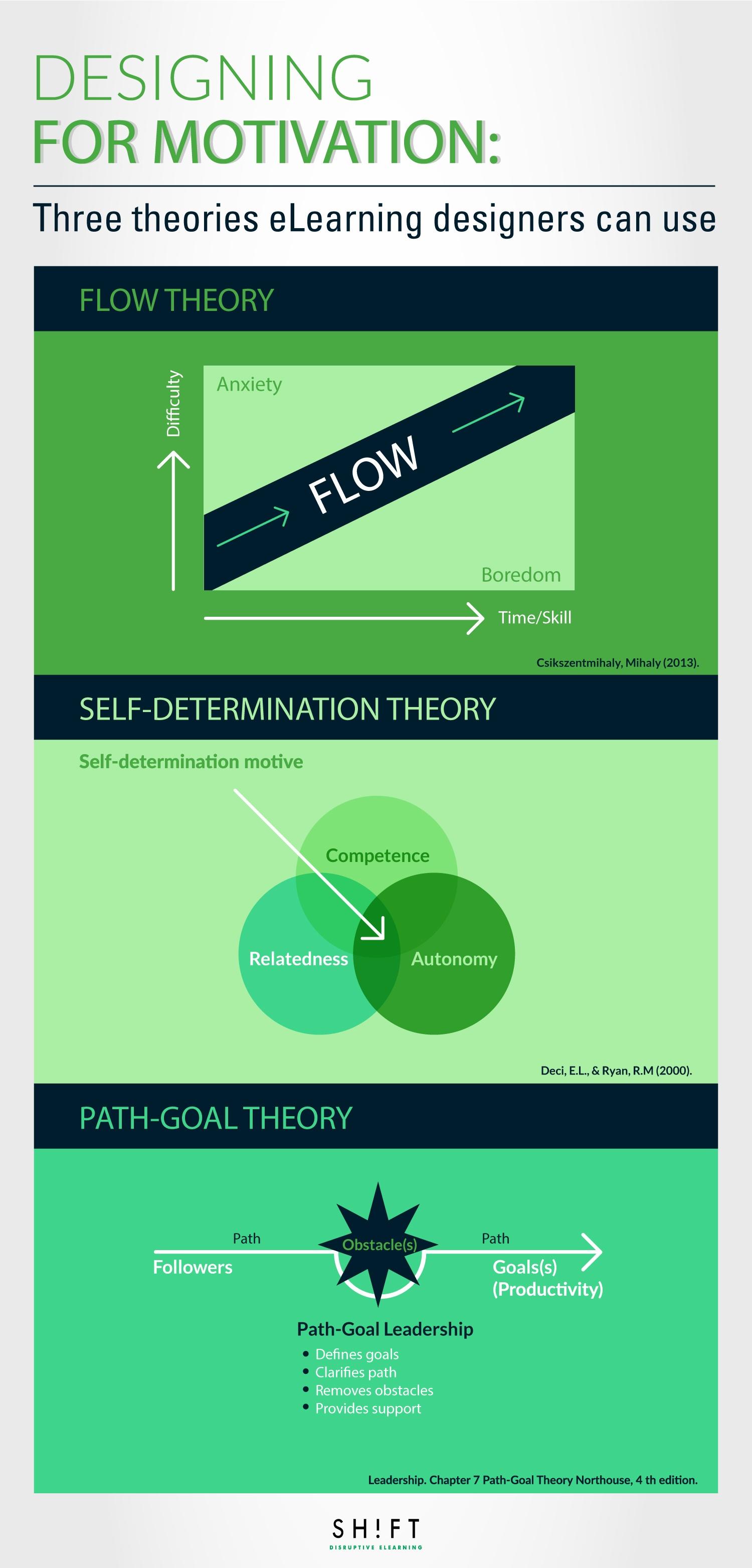 MotivationTheories