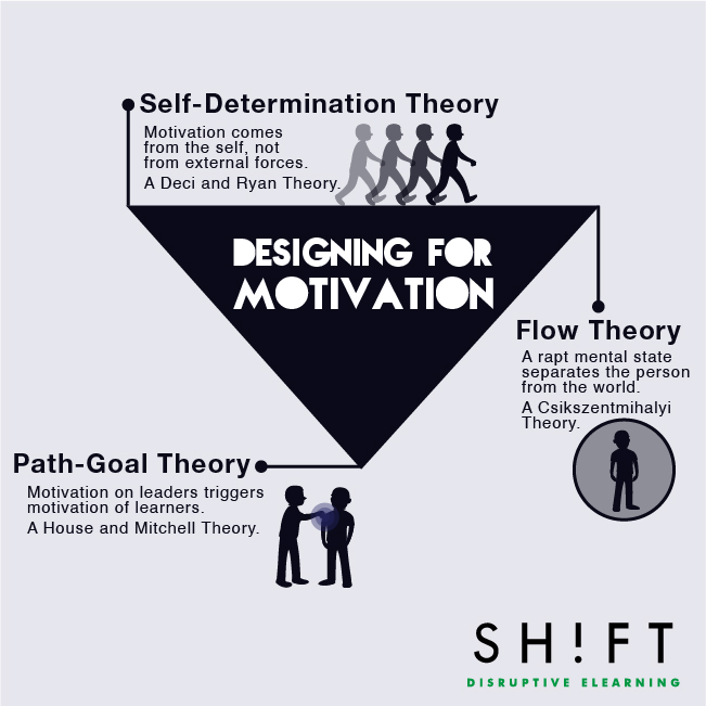 the effectiveness of motivation theory The two-factor theory of motivation - frederick herzberg  ¾ analyse what factors might counteract the effectiveness of reward ¾ make sure reward is adequate.