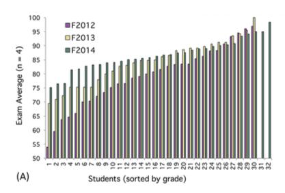 Student Grades Improved.png