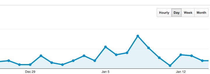 Why you should be using Google Analytics in your business