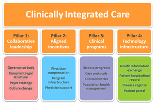 Clinical Integration, Clinically Integrated Care, Population Health