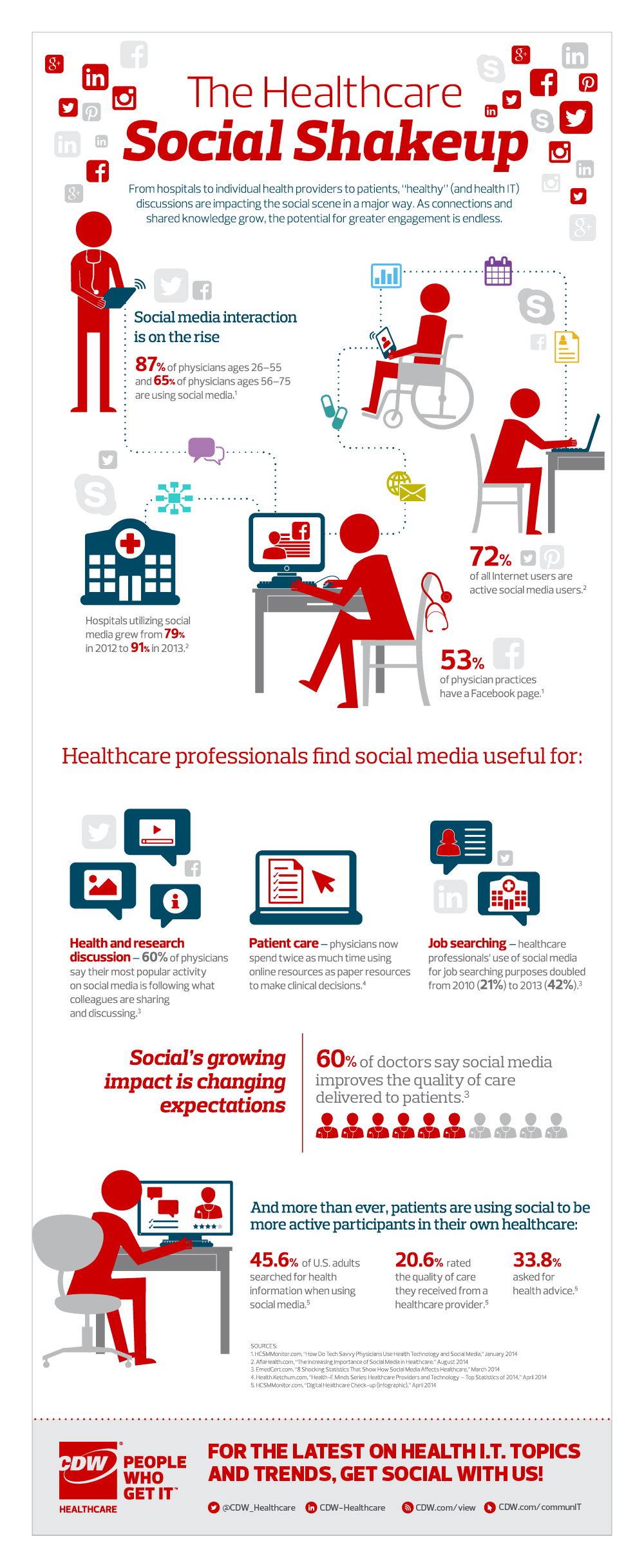 Infographic images healthcare professionals