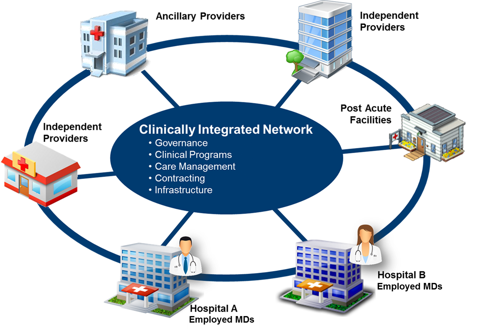 integrated health care system There are more than 850 integrated health care delivery systems in the united  states today, and they face many unique challenges and loss exposures.