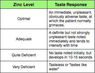 Are you Zinc Deficient? A simple DIY test | The Radiant Life Blog