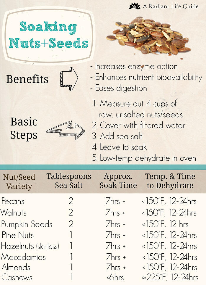 Your Guide to Soaking & Sprouting Whole Grains, Beans ...