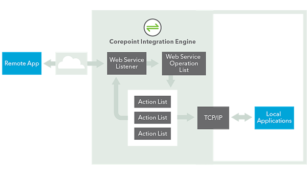 Corepoint Engine Web Services Capabilities