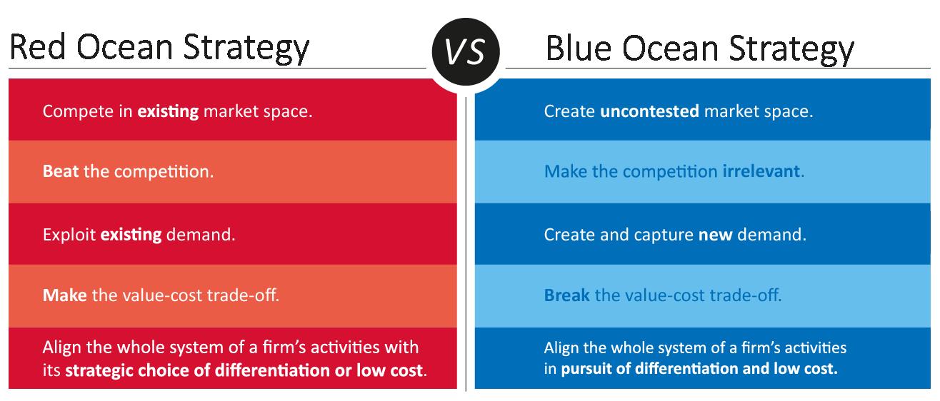 red-ocean-vs-blue-ocean-strategy-gary-tremolada.png
