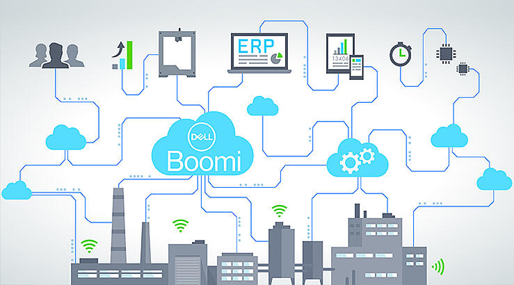 How Businesses Benefit From the Dell Boomi Platform