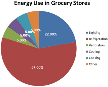 energy use in grocery stores