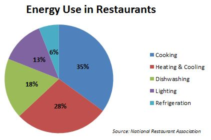 energy use in restaurants
