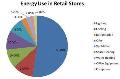 energy use in retail stores