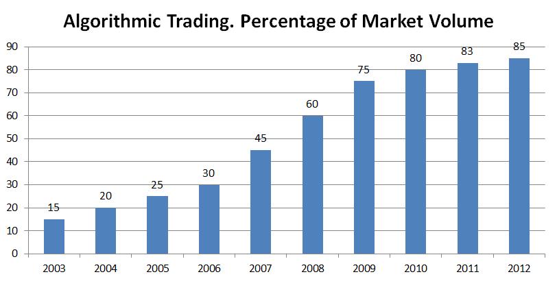 Algorithmic trading in forex