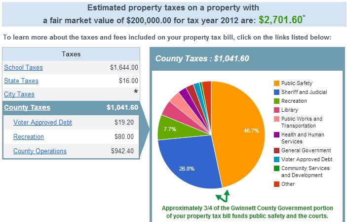 Gwinnett County Property Tax Rate