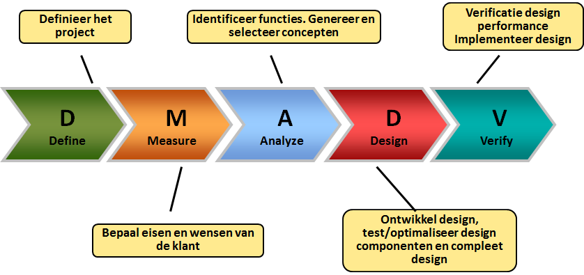 design for six sigma thesis This thesis is brought to you for free and open access by byu scholarsarchive design for six sigma comes from the premise that a.