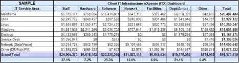IT infrastructure assessment establish baseline