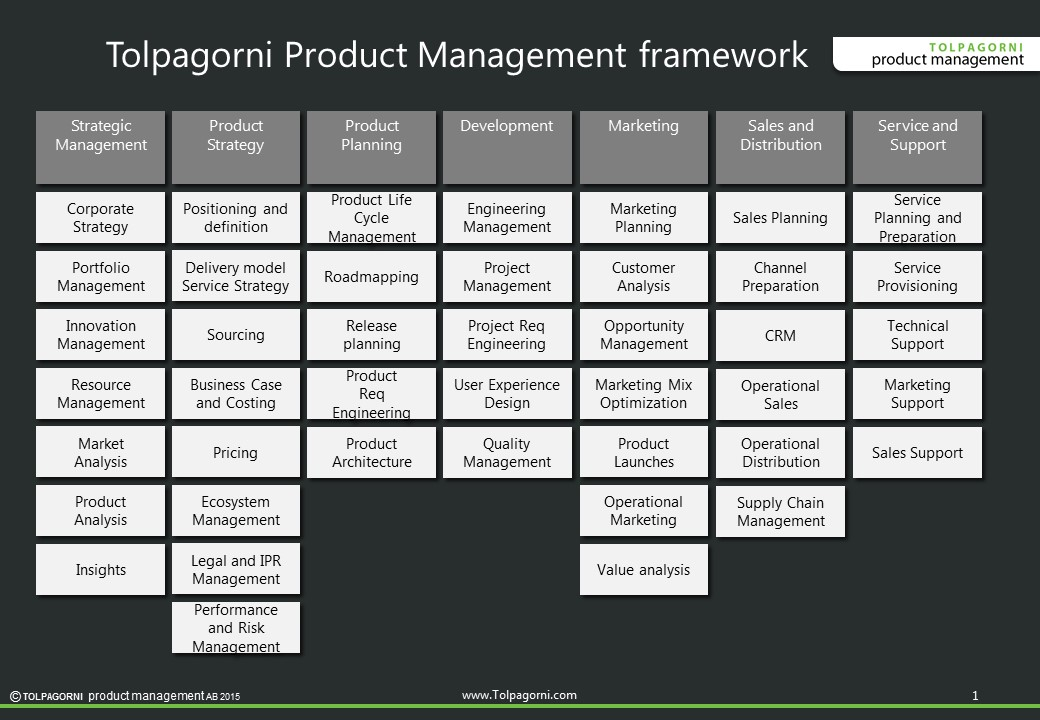 Product Management Framework