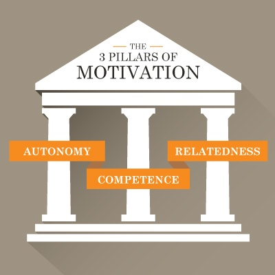 motivation-pillars