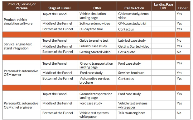 Content Marketing Plans Powerpoint Content Marketing Plan
