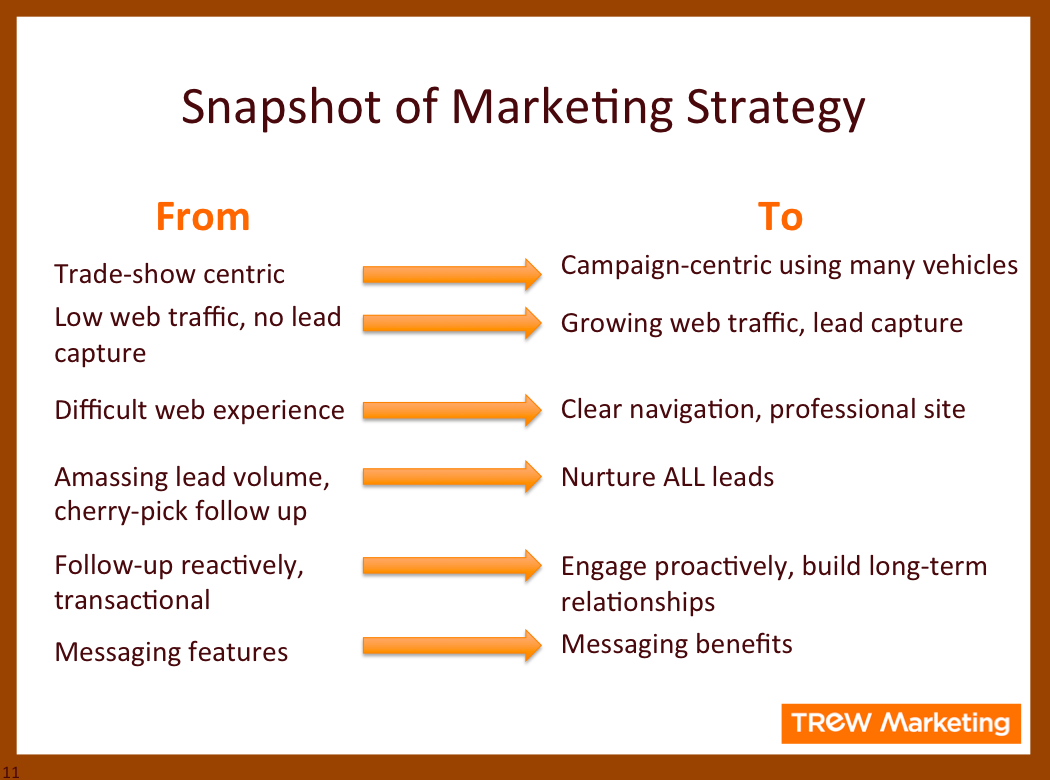 a f marketing strategy Marketing strategy has the fundamental goal of increasing sales and achieving a sustainable competitive advantage[1] marketing strategy includes all basic, short-term, and long-term activities in the field of marketing that deal with the analysis of the strategic initial situation of a company and the.