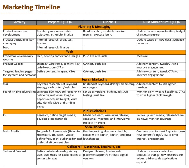5 Tips for a Successful Product Launch – Sample Marketing Timeline