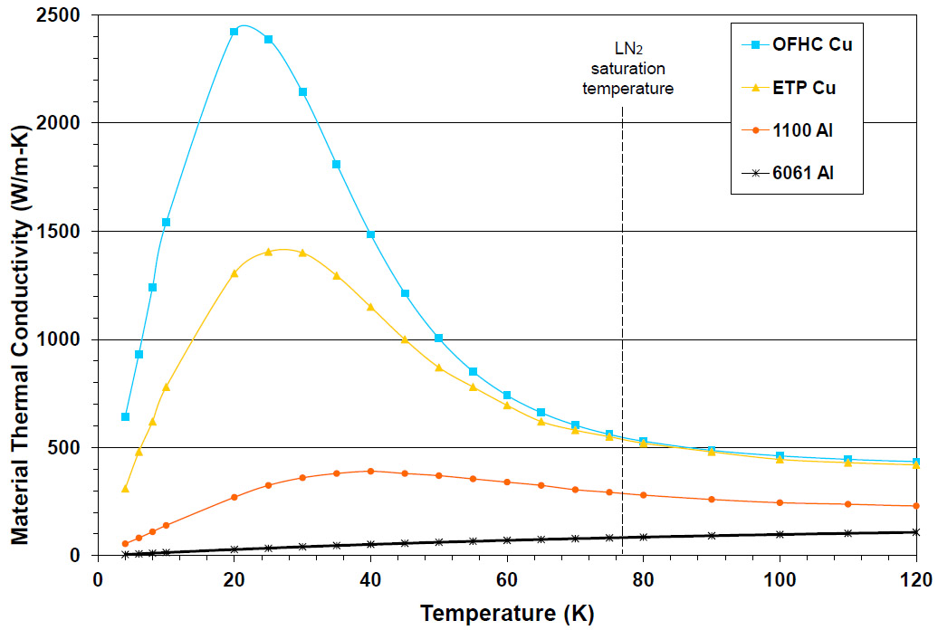 copper thermal conductivity