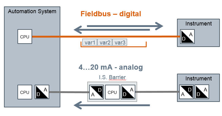 Fieldbus digital vs analog