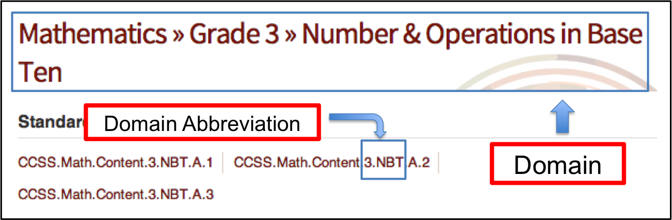 The Anatomy of a Common Core Math Standard