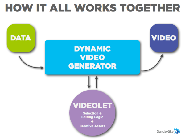 SmartVideo Tech Video Generator Videolet
