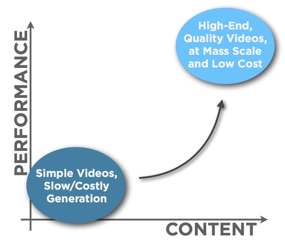SmartVideo Performance vs Content
