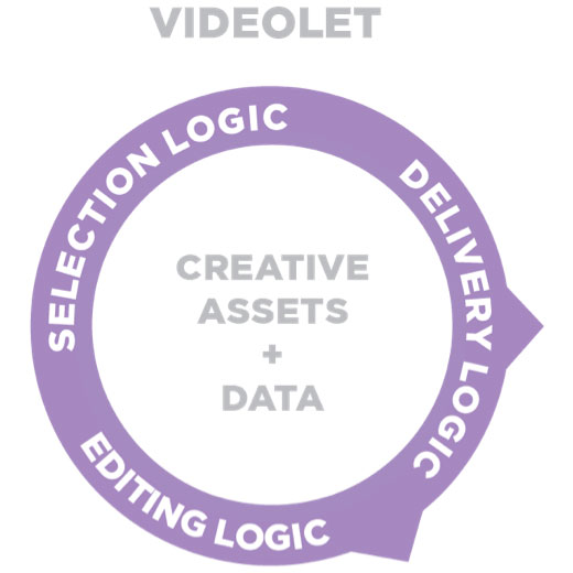 SmartVideo data intelligence technology